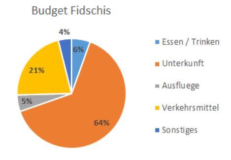 Budget Fidschis