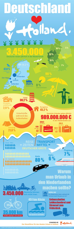 Deutschland liebt Holland