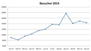Reiseblog Besucher 2014