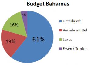 Weltreise_Budget_Bahamas