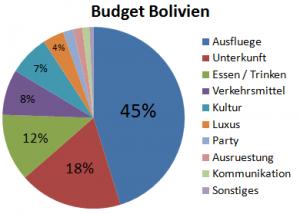 Weltreise_Budget_Bolivien
