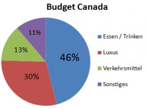 Weltreise_Budget_Canada