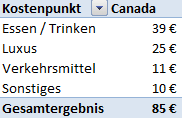 Weltreise_Budget_Canada1