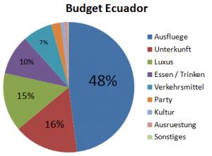Weltreise_Budget_Ecuador
