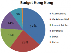 Weltreise_Budget_Hongkong