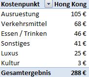 Weltreise_Budget_Hongkong1