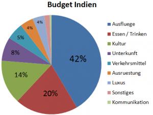 Weltreise_Budget_Indien