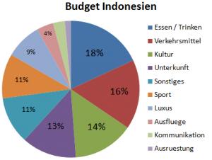 Weltreise_Budget_Indonesien