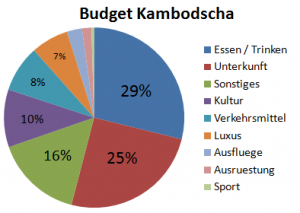 Weltreise_Budget_Kambodscha
