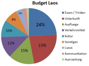 Weltreise_Budget_Laos