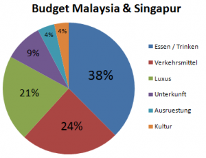 Weltreise_Budget_Malaysia_Singapur