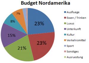 Weltreise_Budget_Nordamerika