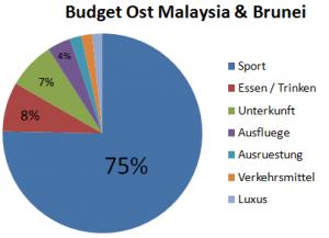 Weltreise_Budget_OstMalaysia_Brunei