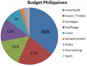 Weltreise_Budget_Philippinen
