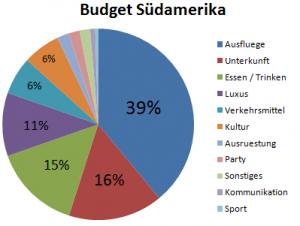 Kostenpunkte des Weltreise Budgets in Suedamerika