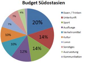 Weltreise_Budget_Suedostasien