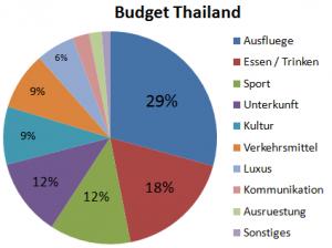 Weltreise_Budget_Thailand