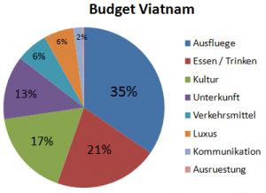Weltreise_Budget_Viatnam