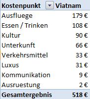 Weltreise_Budget_Viatnam1